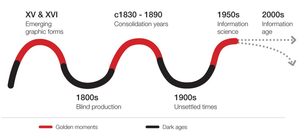 Transition times of information design