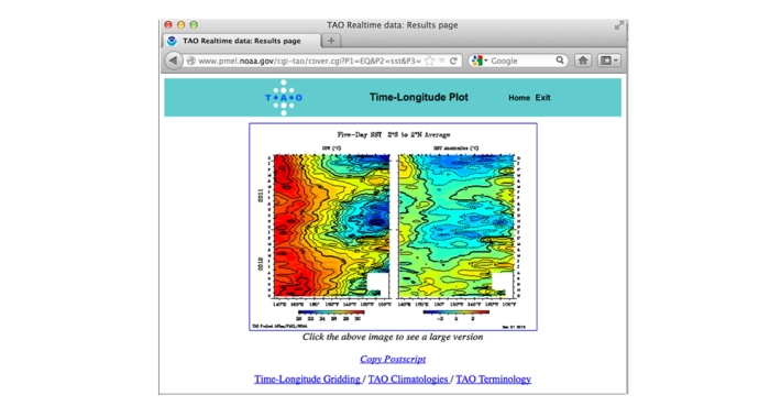 Weather data analysis visualisation tool. Understanding and prediction of El Niño and La Niña.
