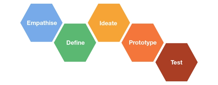 Design thinking model (Stanford D.School)