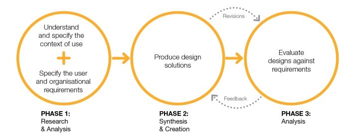 Human-centered design model iso 13407 (Visocky O'Grady, 2008)