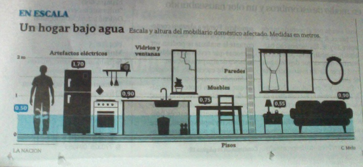 Infographic showing what home furniture was damaged by the storm at different height. (La Nacion newspaper, April, 6).