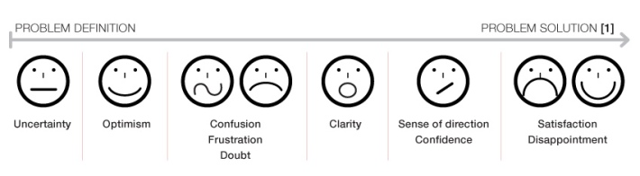Emotions and feelings experienced during problem-solving (Kuhlthau, 1991)