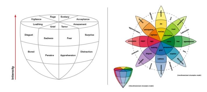 Plutchik's grapefruit diagram