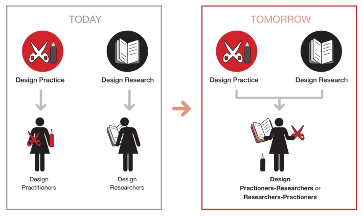 Design Practioners-Researchers / Researchers-Practioners better reflects the sets of skills that designers need