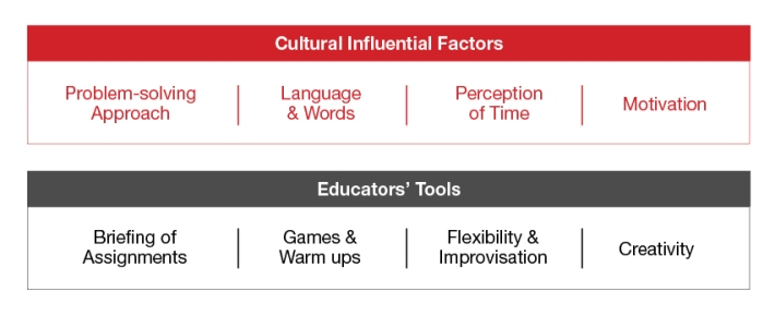 170-cultural-factors